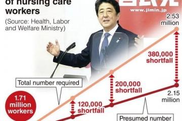 Những ngành lao động HOT đối với thị trường Nhật
