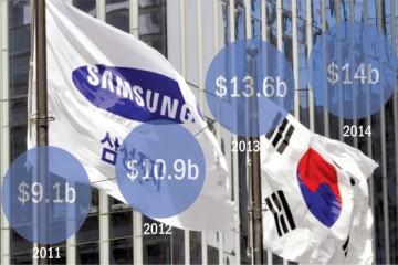 Hàn Quốc trong top những nền kinh tế sáng tạo nhất thế giới